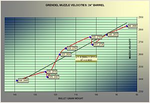 6.5mm Grendel - Muzzle Velocity Change with Bullet Weight