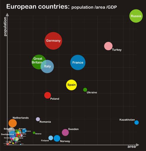 Европа Википедия Европейские страны население площадь ВВП