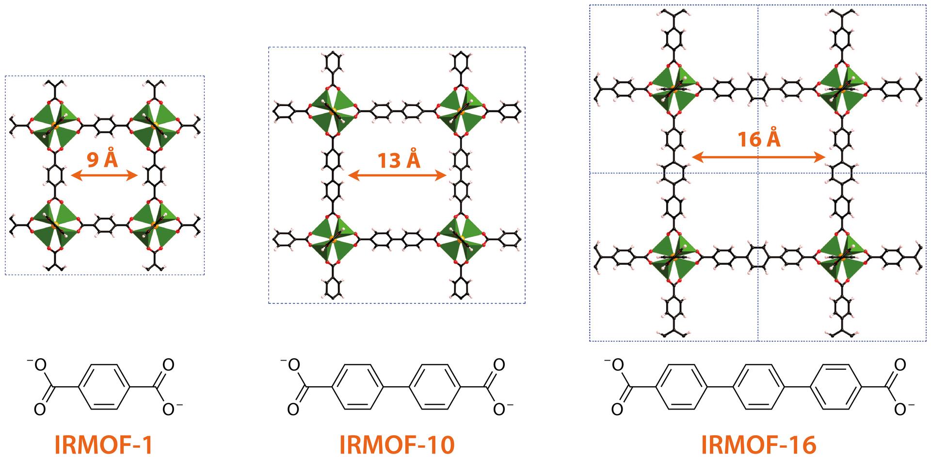 Isoreticular metal-organic frameworks of the IRMOF family.png
