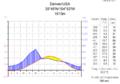 Klimadiagramm-metrisch-deutsch-Denver-USA.png
