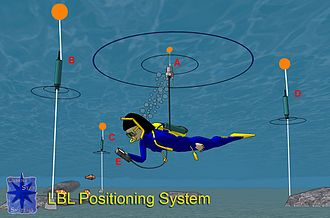 Long baseline acoustic positioning system - Figure 1: Method of the operation of a long baseline (LBL) acoustic positioning system