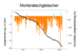 Laengenaenderungen Morteratschgletscher 1881 bis 2008.png