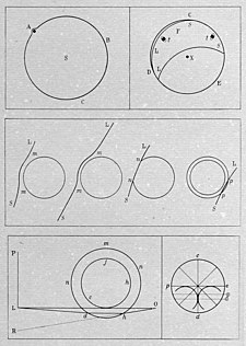 1761 drawing by Mikhail Lomonosov in his work on the discovery of atmosphere of Venus Lomonosov's drawings for his opening of Venus atmosphere 1761.jpg