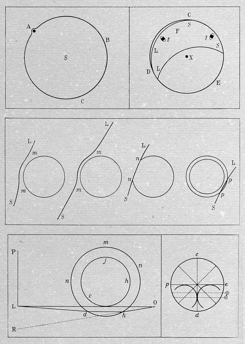 Lomonosov's drawings for his opening of Venus atmosphere 1761