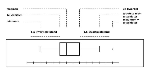 how to read a boxplot skew
