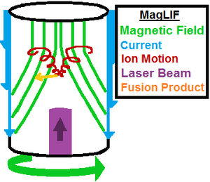 Magnetized Liner Inertial Fusion - The MagLIF Concept
