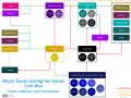 Main factions - Syrian Civil War.png