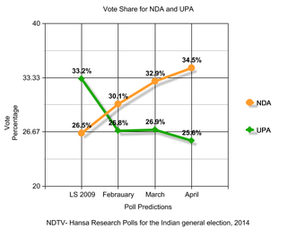 Opinion polling for the Indian general election, 2014 - Image: NDTV Hansa Research Polls for the Indian general election, 2014