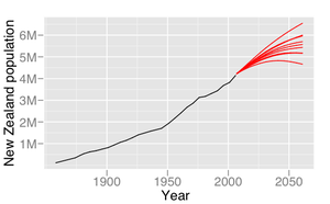 Graph with a New Zealand population scale ranging from 0 to almost 7 million on the y axis and the years from 1850 to around 2070 on the x axis. A black line starts at about 100,000 in 1858 and increases steadily to about 4.1 million in 2006. Seven separate red lines then project out from the black line ending in values ranging from roughly 4.5 to 6.5 million in the year 2061; two lines are slightly thicker than the rest.