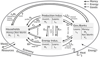 stocks of sectors and flow chart of money, energy, and materials of a stock- flow consistent input–output model
