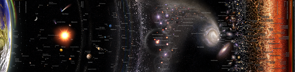 Observable Universe Logarithmic Map (horizontal layout portuguese annotations)