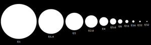 Diagram of decreasing aperture sizes (increasi...