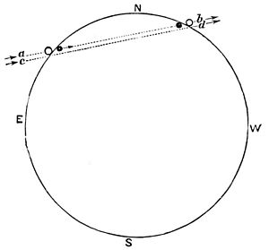 PSM V06 D235 Path of venus across the sun by different observers.jpg