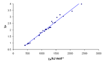 the correlation between allen electronegativities x axis in kjmol and pauling electronegativities y axis