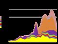 Peche islande 1905-2007.png