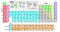 Periodic table (German).png