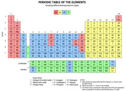 Periodic table showing differentiating electron types.png