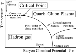 Quark–gluon plasma Phase of quantum chromodynamics (QCD)