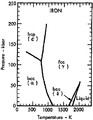 Phase diagram of iron (1975).png