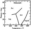 Phase diagram of thallium (1975).png