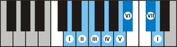 Piano D nature harmony minor scale.png