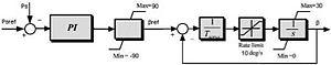 Wind turbine design - Pitch Controller