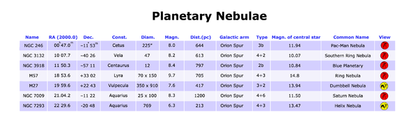 Planetary nebulae table.png