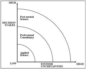 Post-normal science - Post-normal science diagram