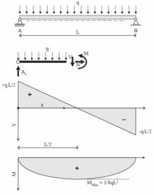 Statik mechanik wikipedia for Statik moment berechnen