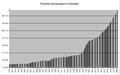 Projection démographique de Montpellier.png