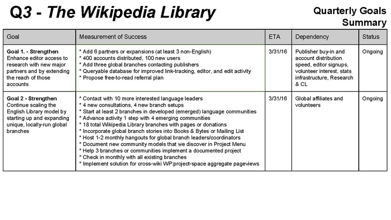 File:Q3 – CE - The Wikipedia Library.pdf