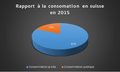 Rapport à la consomation en suisse en 2015.png
