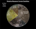 Relative Masses of Jovian Satellites.png