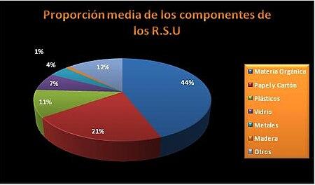 external image 450px-Roscon_Residuos_Bueno.JPG