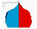 Saint Vincent and the Grenadines single age population pyramid 2020.png