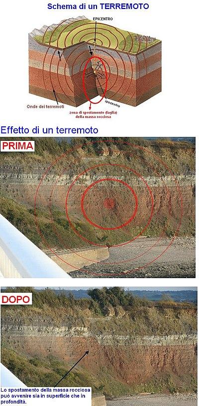 6e14184e48 Schema di cosa genera un terremoto. L'improvviso spostamento di una massa  rocciosa, di solito non superficiale, genera le onde sismiche che  raggiungono in ...