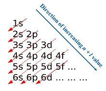 aufbau principle wikipedia : aufbau diagram - findchart.co