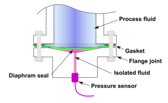 Diaphragm seal - An example of a diaphragm seal (in green) used to protect a pressure sensor.