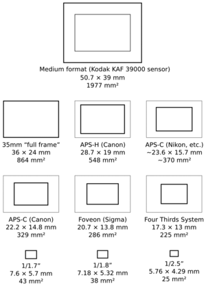 English: Diagram comparing image sensor format...