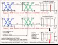 Signalflussdiagramm Fuzzy-Controller mit Singletons.png