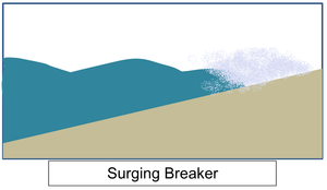 Wind-wave dissipation - Simple schematic of surging breaker