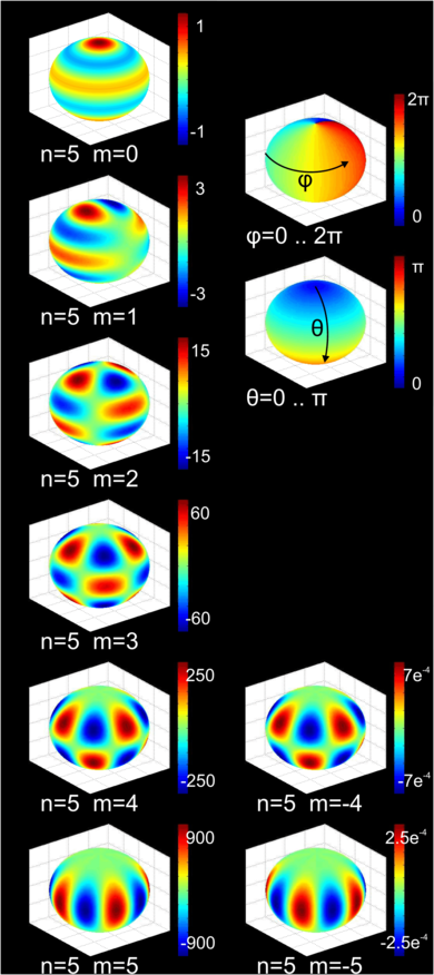3D color plot of the spherical harmonics of degree n = 5 {\displaystyle n=5} Spherical harmonics.png