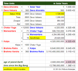 Yuga - Relationship between various time units in Hindu cosmology