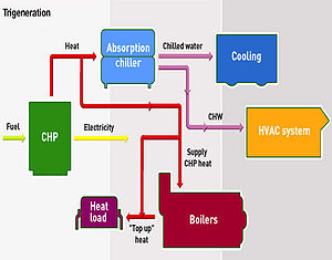 Cogeneration on chiller system diagram flow chart