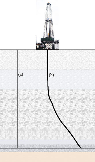 Directional well - Depiction of a directional well. Line (a) is an imaginary line representing the True vertical depth, while line (b) is the borehole itself, and its length is called the measured depth