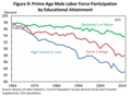 U.S. Prime-Age Male Labor Force Participation by Educational Attainment - v1.png