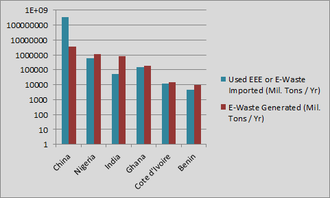 Pollution haven hypothesis - Shows an estimated amount of Used EEE and E-Waste imported into Kyoto Protocol Non-Annex 1 countries, with the E-Waste generated by each country's own domestic supplies.
