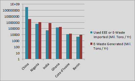 Shows an estimated amount of Used EEE and E-Waste imported into Kyoto Protocol Non-Annex 1 countries, with the E-Waste generated by each country's own domestic supplies.