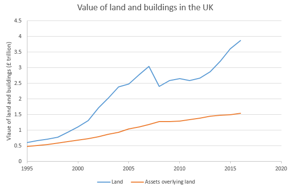 Value of land and buildings in the UK