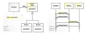 State pattern - Image: W3s Design State Design Pattern UML